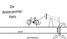 /upload/3677.de Waterpomp-fiets.jpg